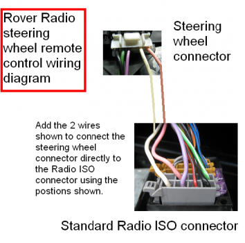 radio remote controls iso block